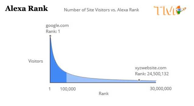 Alexa rank graph